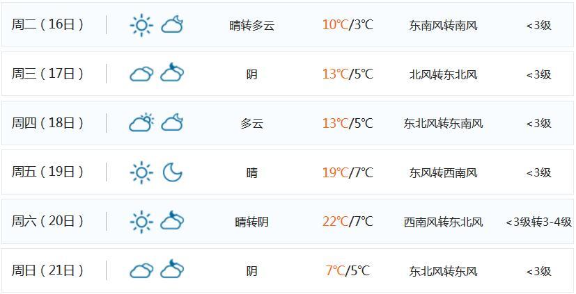《【星图网上平台】牛年春节上海天气如何 好消息坏消息都有 市内游玩需注意》